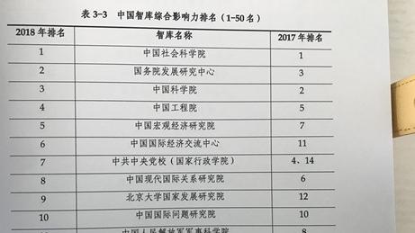 """上海社会科学院发布《2018中国智库报告》 """"改革开放40周年""""荣登智库热词"""