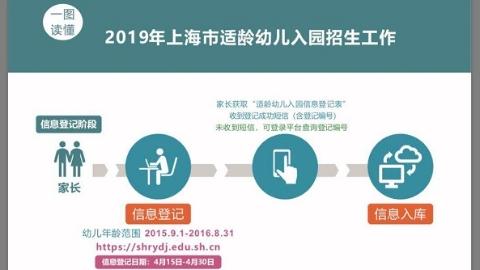 一图读懂2019年上海市适龄幼儿入园招生 4月15日起先登记后报名