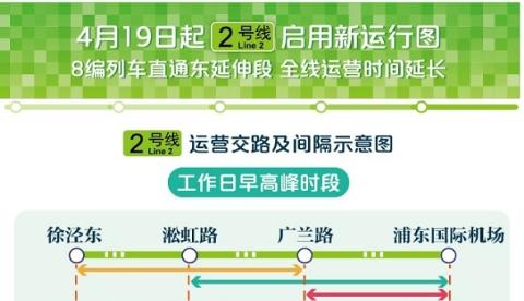 好消息!4月19日起2号线8编列车直通东延伸