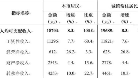 今年一季度上海全体居民人均可支配收入18704元