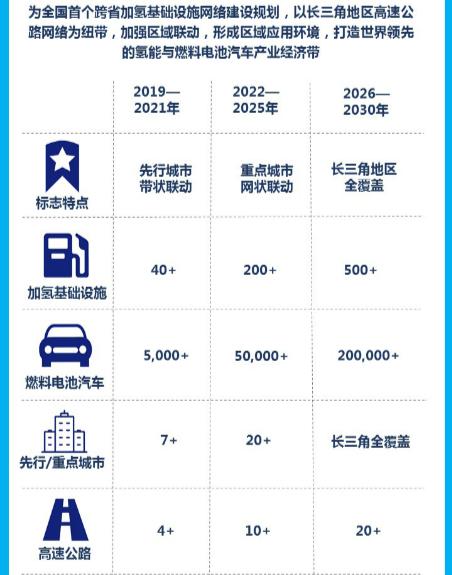 《长三角氢走廊建设发展规划》上午发布