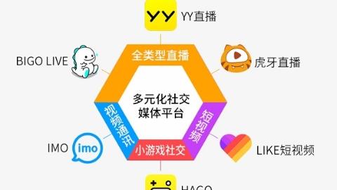 YY欢聚时代全球月活超4亿 初步完成全球化社交媒体布局