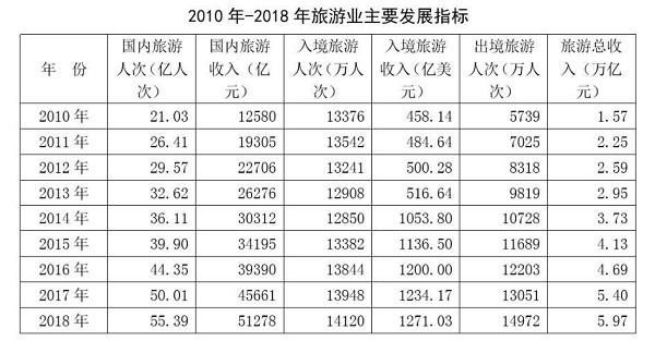 来源:文旅部2018年文化和旅游发展统计公报.jpg