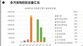 """给大气绘制""""基因谱""""给污染源列动态清单 上海交大团队为蓝天保卫战提供科技支持"""