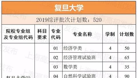 2019上海高考综评批次招生计划公布