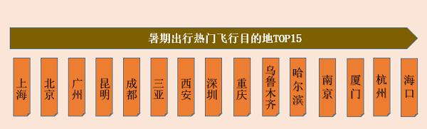 """暑期二孩机票同比增六成 上海成热门出发地、目的地""""双冠王"""""""