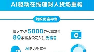 AI驱动在线理财人货场重构 蚂蚁财富理财用户年增100%