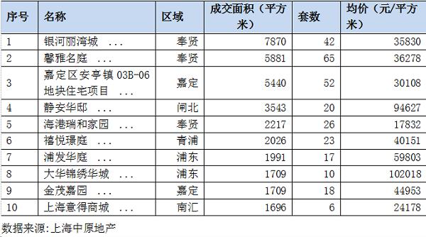 上海商品住宅成交TOP10(2019.8.5-11).png