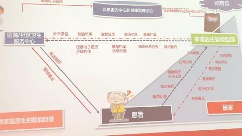 """智联世界  无限可能   AI助理上线 """"数字家庭医生""""将在上海徐汇试点"""