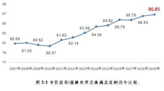 2019年夏令热线终期报告出炉 市民总体满意度86.85高于去年