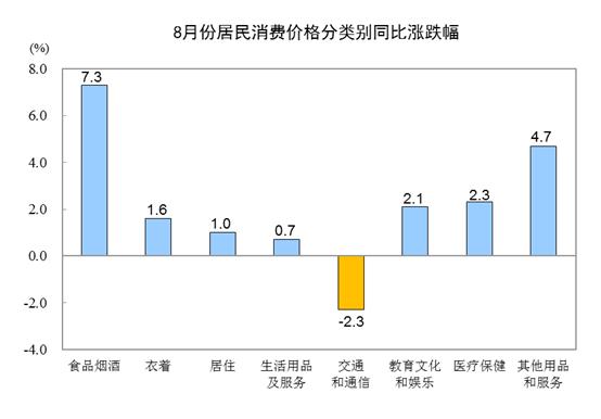 8月CPI同比上涨2.8%