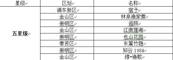 上海市2019年第一批五星级乡村民宿名录.jpg