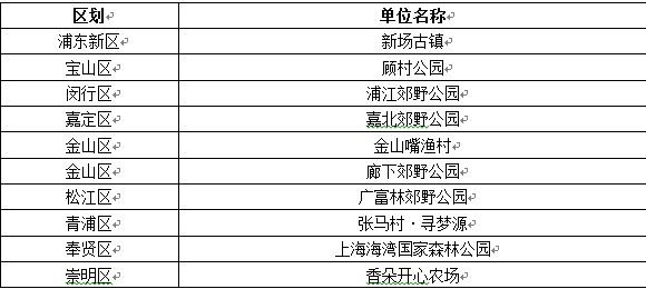 2019年上海十佳乡村旅游优选地.jpg
