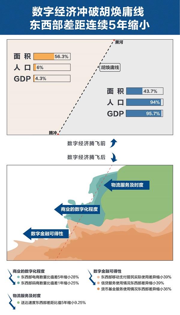 数字经济冲破胡焕庸线 东西部差距连续5年缩小 采访对象提供.jpg