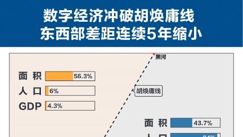 """数字经济跨越""""胡焕庸线"""" 电商、物流、普惠金融差距持续缩小"""