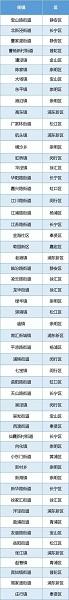 上海2019首批生活垃圾分类示范街道(镇、乡)名单公示