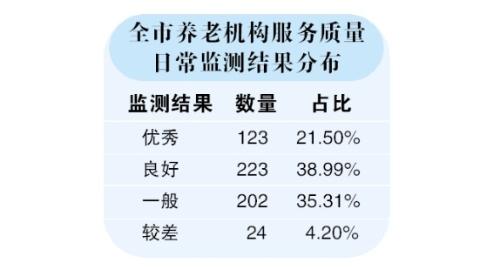 """上海养老机构将挂上""""笑脸""""""""哭脸""""!首次日常监测结果:24家较差 总体良好"""