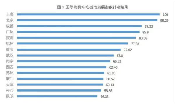 2020国际消费中心城市发展指数全国TOP10榜单发布,上海位列榜首 新民网   来源:新民晚报 2020-11-25 11:20 新民晚报讯 (记者 江跃中)2019年末,商务部等14部门联合印发《