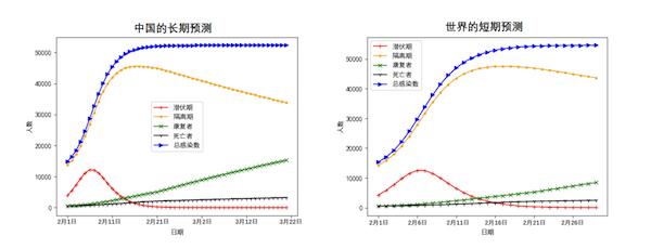 疫情何时结束?公共卫生事件影响有多大?三百余上海交大学生做了这件事……