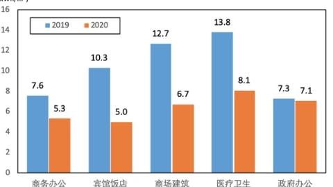 """上海1780余棟公共建筑日均能耗顯示:復工復產在速跑 旅游業仍""""冬眠"""""""