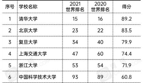 QS最新世界大学排名:中国高校整体上升,最高清华第15位,复旦交大首入前50