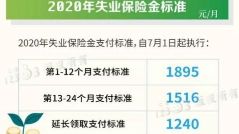 上海7月1日起调整部分民生保障待遇标准
