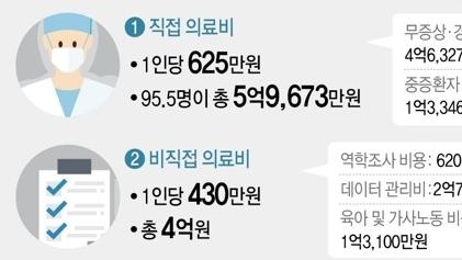 一项推算显示:韩国为新冠肺炎患者埋单人均超过4400万韩元