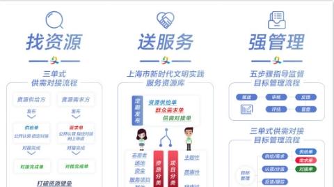 """构建从""""指尖""""到""""身边""""文明实践新生态 上海市新时代文明实践综合服务平台上线"""