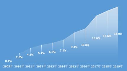 人均75.11小时!上海近43万志愿者在防疫志愿服务项目中服务3219万小时