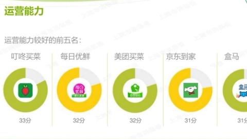 16家线上生鲜平台哪家强?沪消保委发布消费体验报告