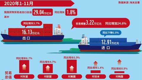 2020年上海市外贸进出口总值创历史新高