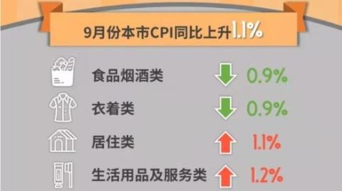 9月份本市居民消费价格总水平同比上升1.1%