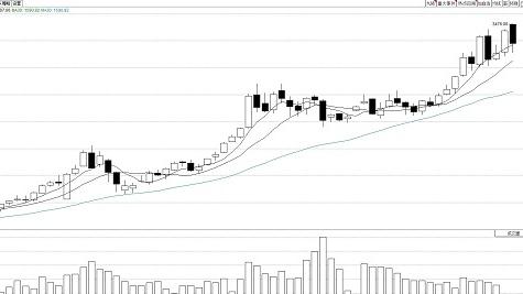 财经连连看丨牛年开市2天,近九成股票上涨