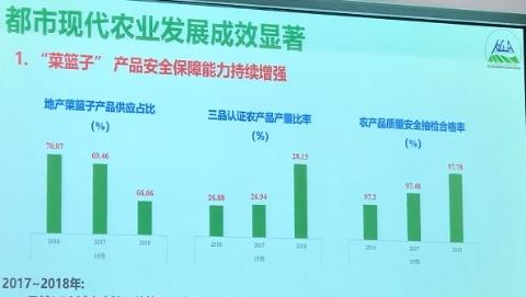 沪京蓉都市现代农业发展最强 上海交大发布最新报告
