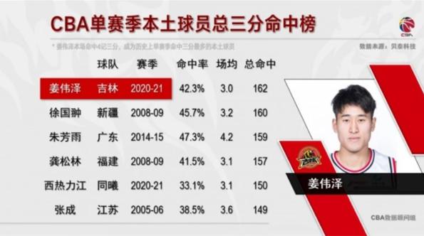 本赛季命中162个三分球!姜伟泽创CBA新纪录