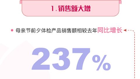 """《母亲节体检消费报告》:""""送健康""""成子女孝心礼物新选项"""