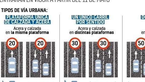 新法生效,西班牙七成道路限速30km/h