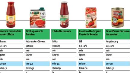 番茄酱里有霉菌,软糖混入金属片,德国加拿大食品安全再敲警钟