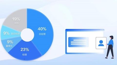 10%职场人爱用数字名片 半夜发名片的人中四成是总经理