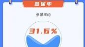 """""""沪惠保""""参保人数超600万 80后成主力投保群体"""