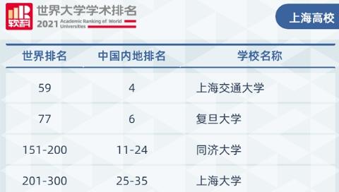 哪些中国大学位列世界百强?上海高校表现如何?2021软科世界大学学术排名发布