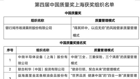 第四届中国质量奖揭晓 上海获金融行业首个中国质量奖