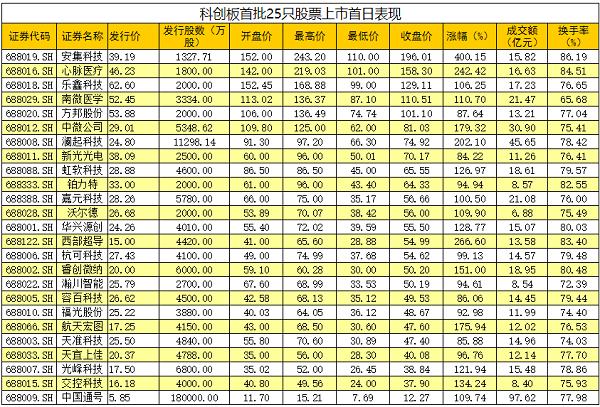 全部超100%!科創板首批股票上市首日平均漲幅達140%